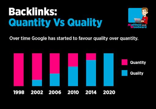 backlinks quantity versus quality